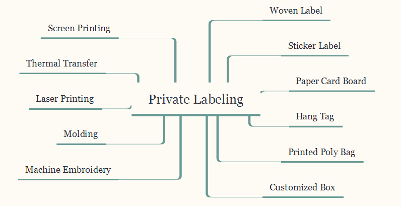 2 11 Solutions to Private Label Your Products