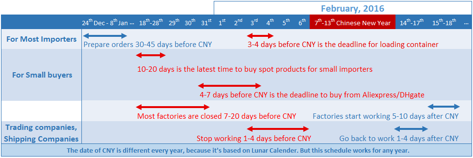 4 7 Tips to Avoid Delay by Chinese New Year